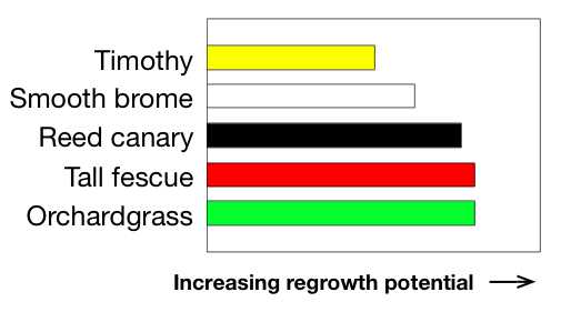 Ranking for regrowth potential